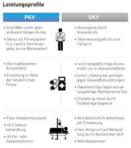 PKV GKV Leistungen